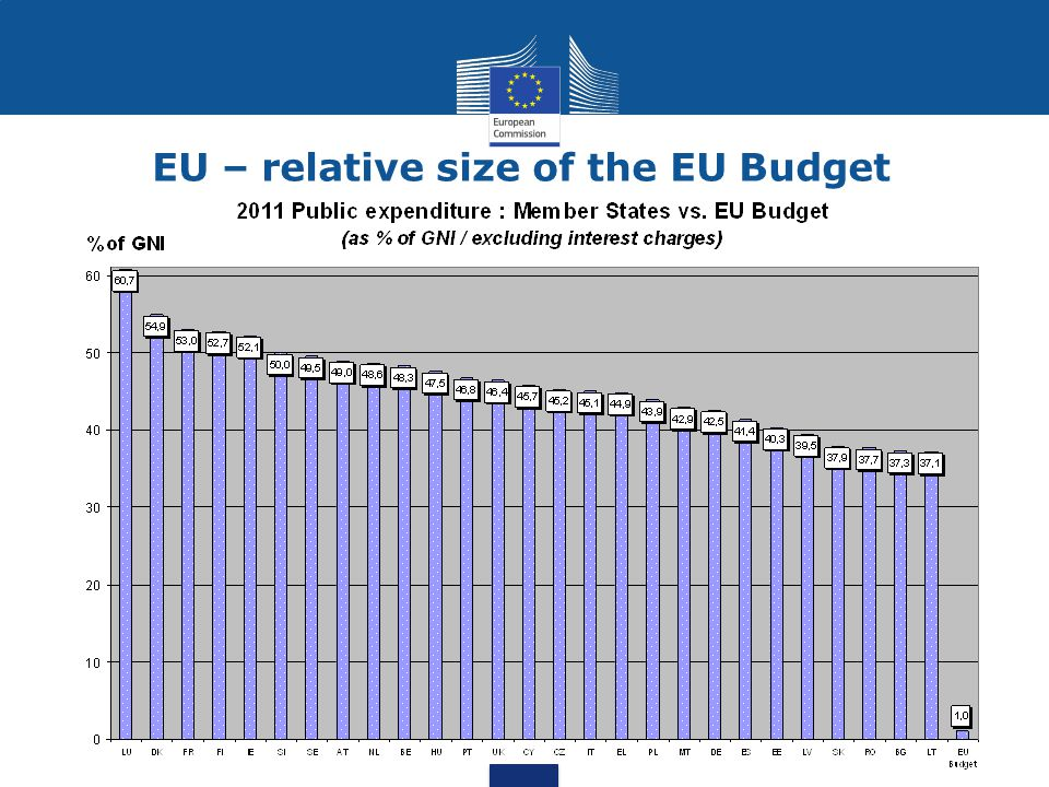 EU – relative size of the EU Budget