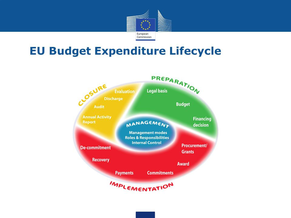 EU Budget Expenditure Lifecycle