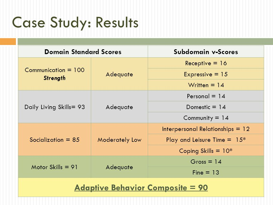 Domain Standard Scores Adaptive Behavior Composite = 90