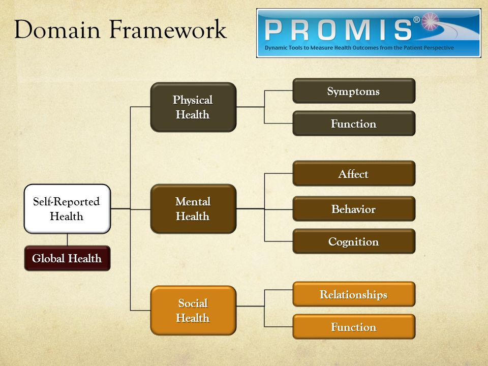 Domain Framework Symptoms Physical Health Function Affect