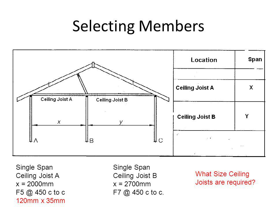 Selecting Members Single Span Ceiling Joist A x = 2000mm