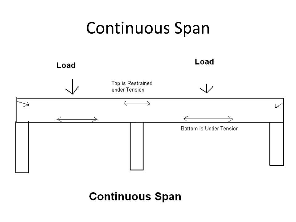 Continuous Span