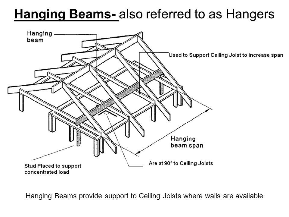 Hanging Beams- also referred to as Hangers