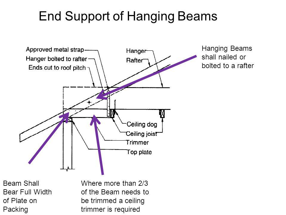 End Support of Hanging Beams