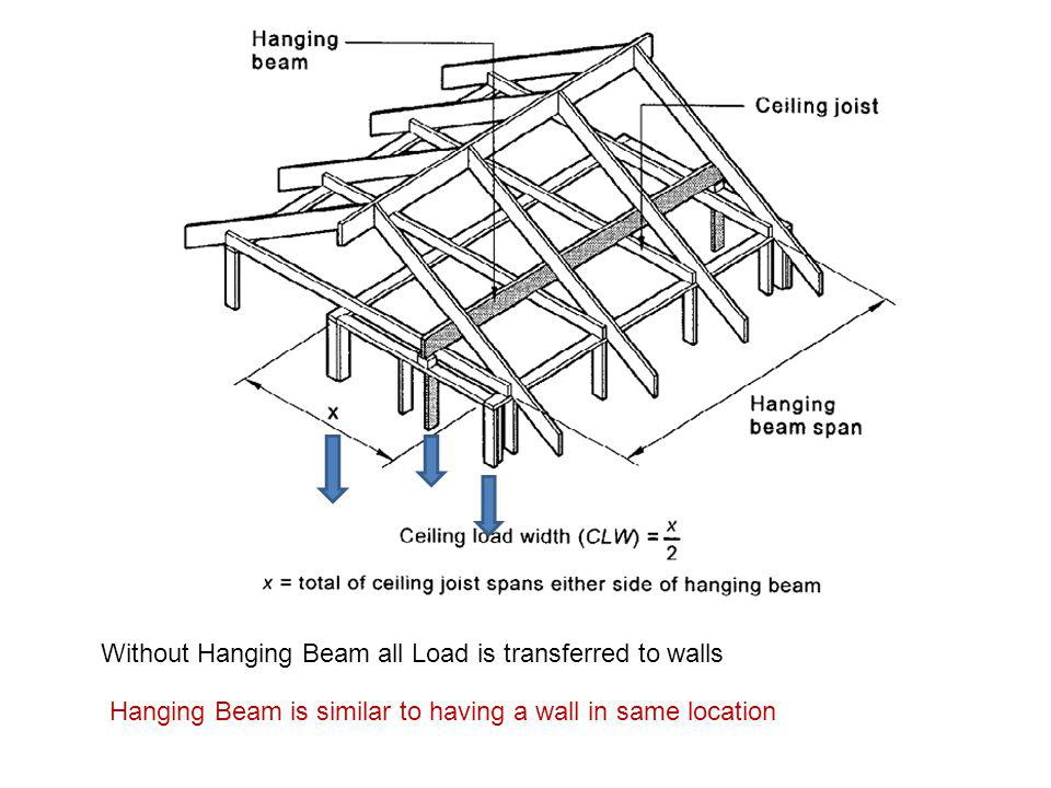 Without Hanging Beam all Load is transferred to walls