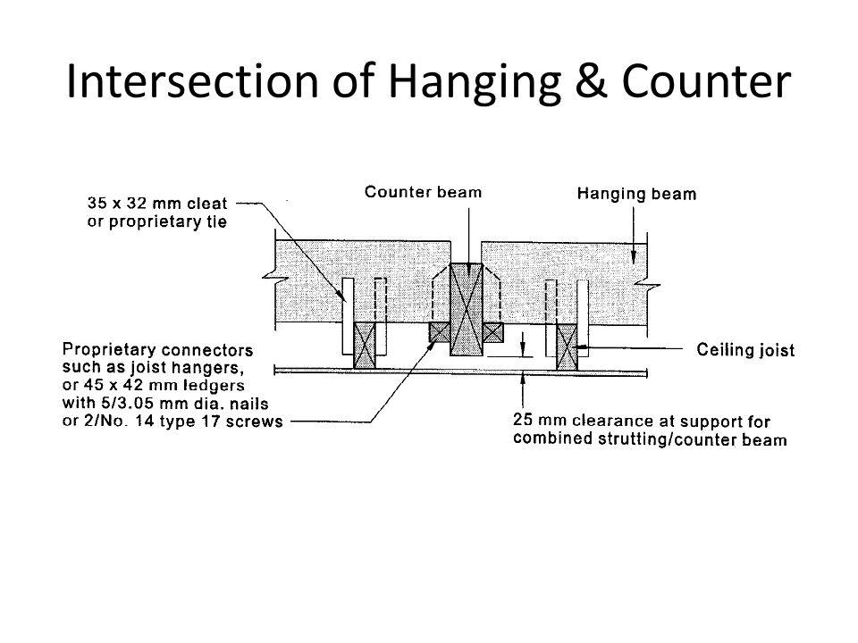 Intersection of Hanging & Counter