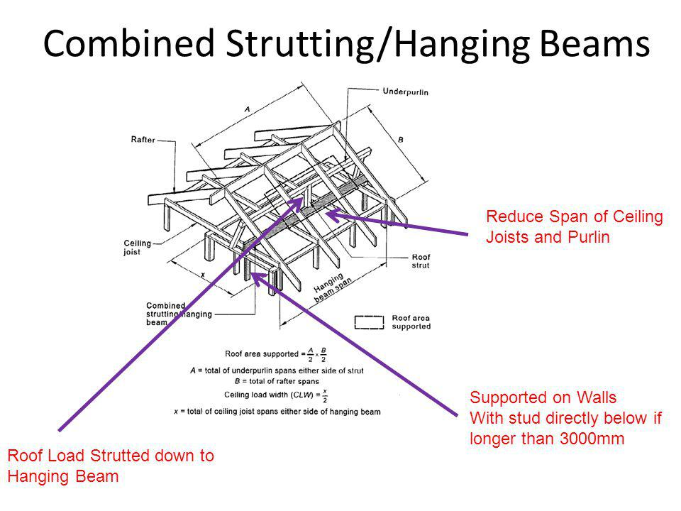Combined Strutting/Hanging Beams