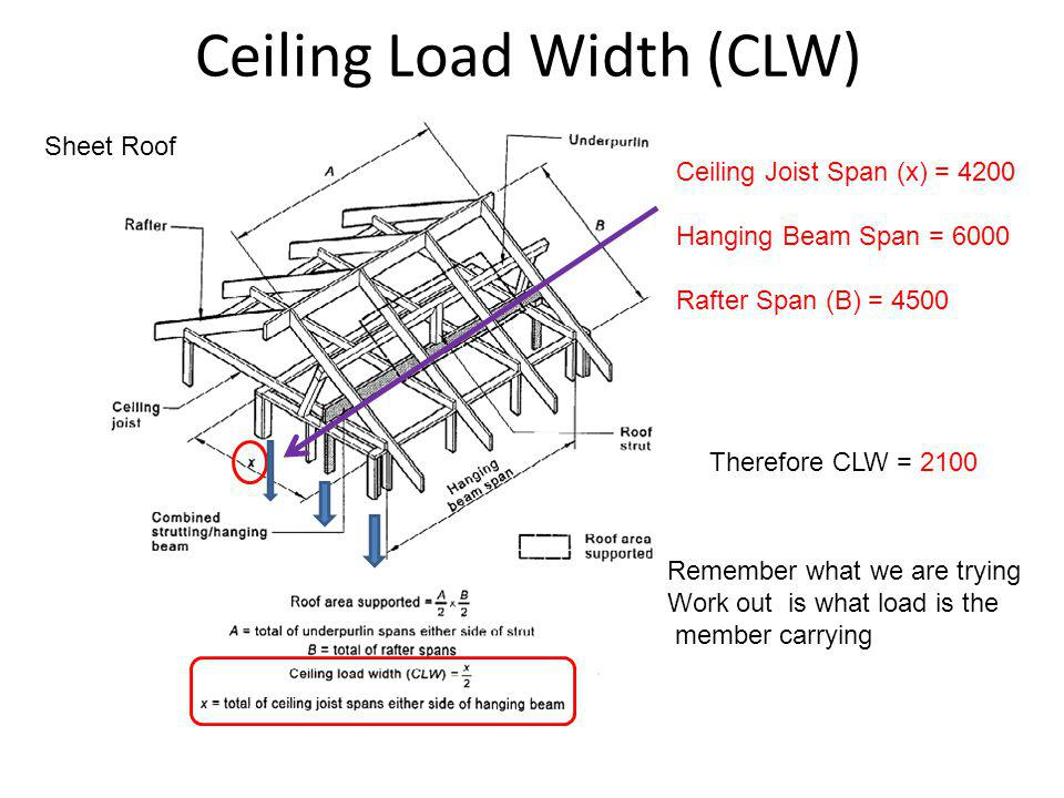 Ceiling Load Width (CLW)