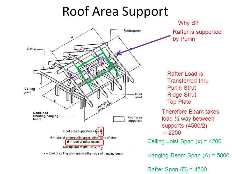Roof Area Support Why B Rafter is supported by Purlin