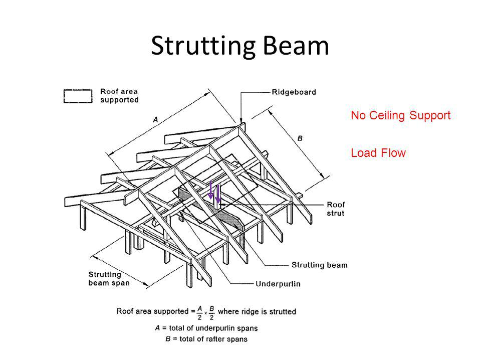 Strutting Beam No Ceiling Support Load Flow