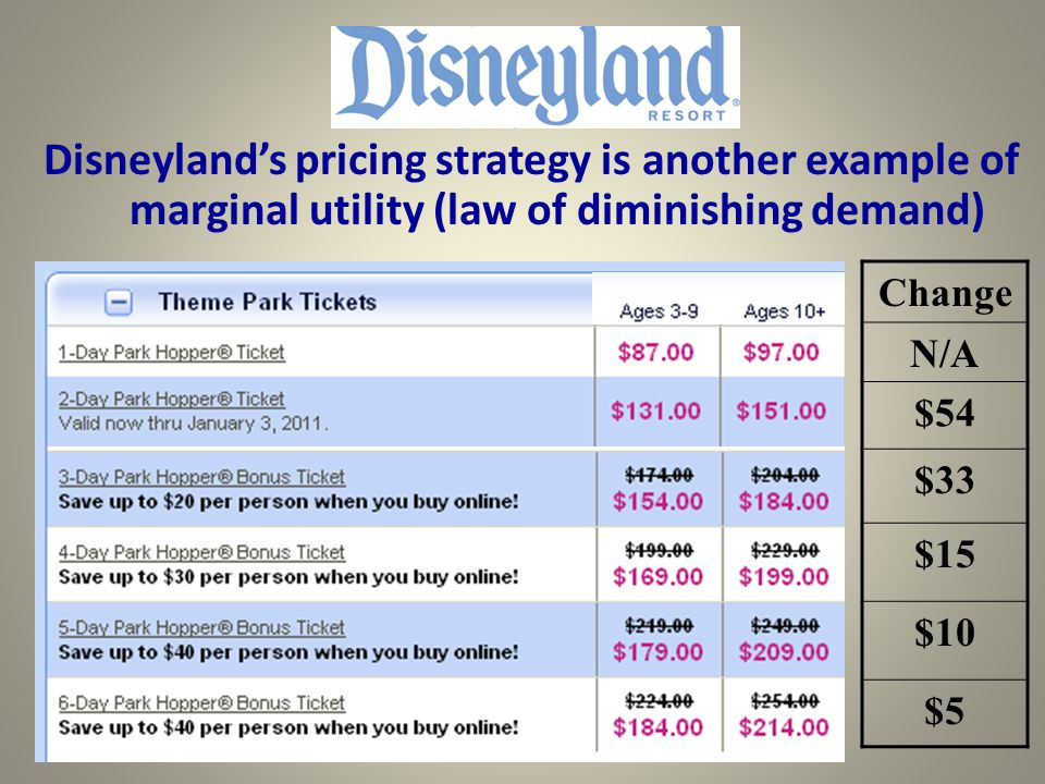 Disneyland's pricing strategy is another example of marginal utility (law of diminishing demand)