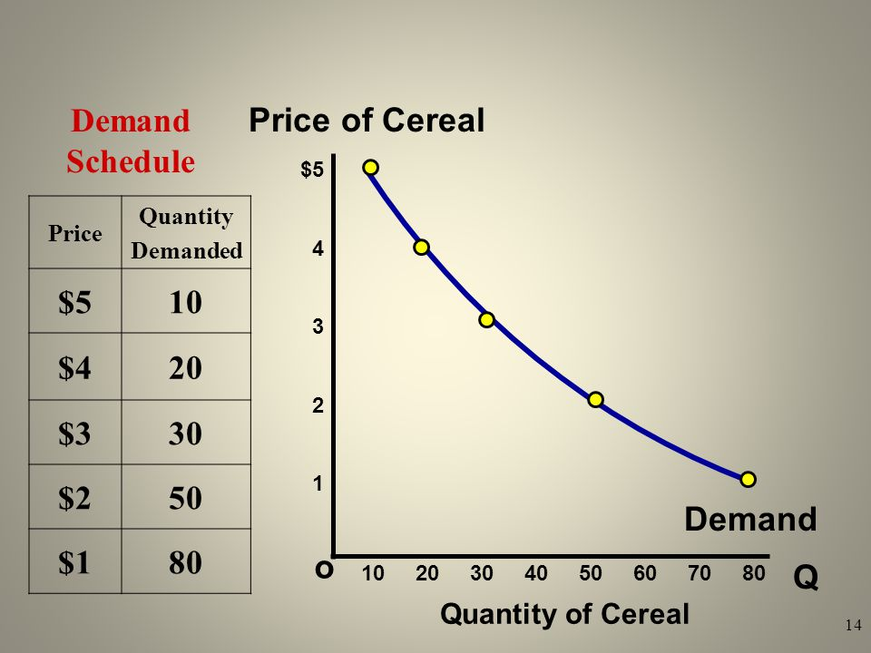 Demand Schedule Price of Cereal $5 10 $4 20 $3 30 $2 50 $1 80 Demand o