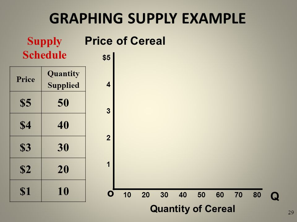 GRAPHING SUPPLY EXAMPLE