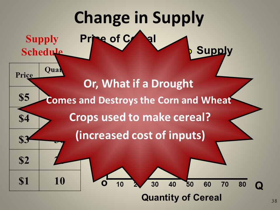 Change in Supply Or, What if a Drought Crops used to make cereal
