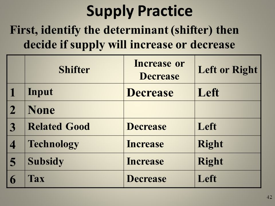 Supply Practice First, identify the determinant (shifter) then decide if supply will increase or decrease.