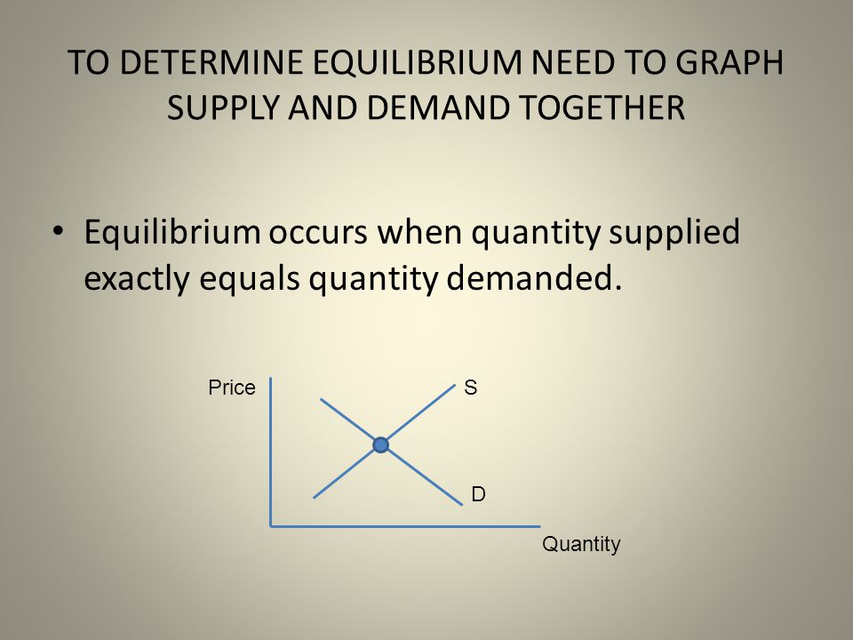 TO DETERMINE EQUILIBRIUM NEED TO GRAPH SUPPLY AND DEMAND TOGETHER