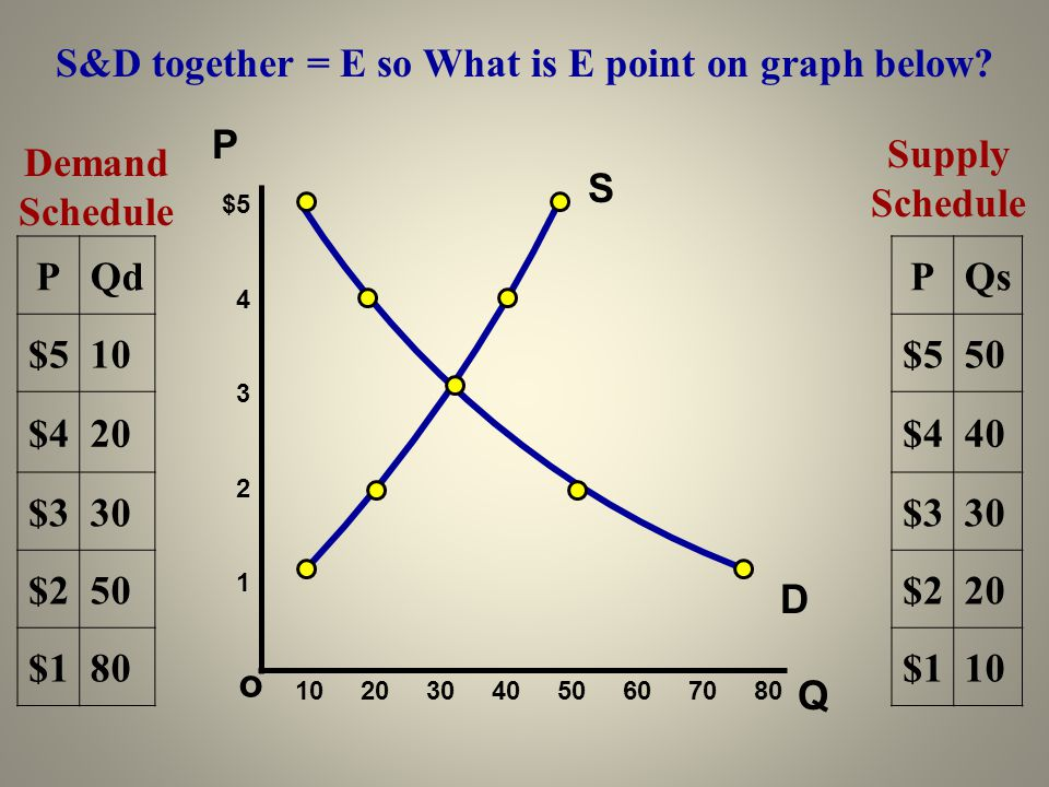 S&D together = E so What is E point on graph below