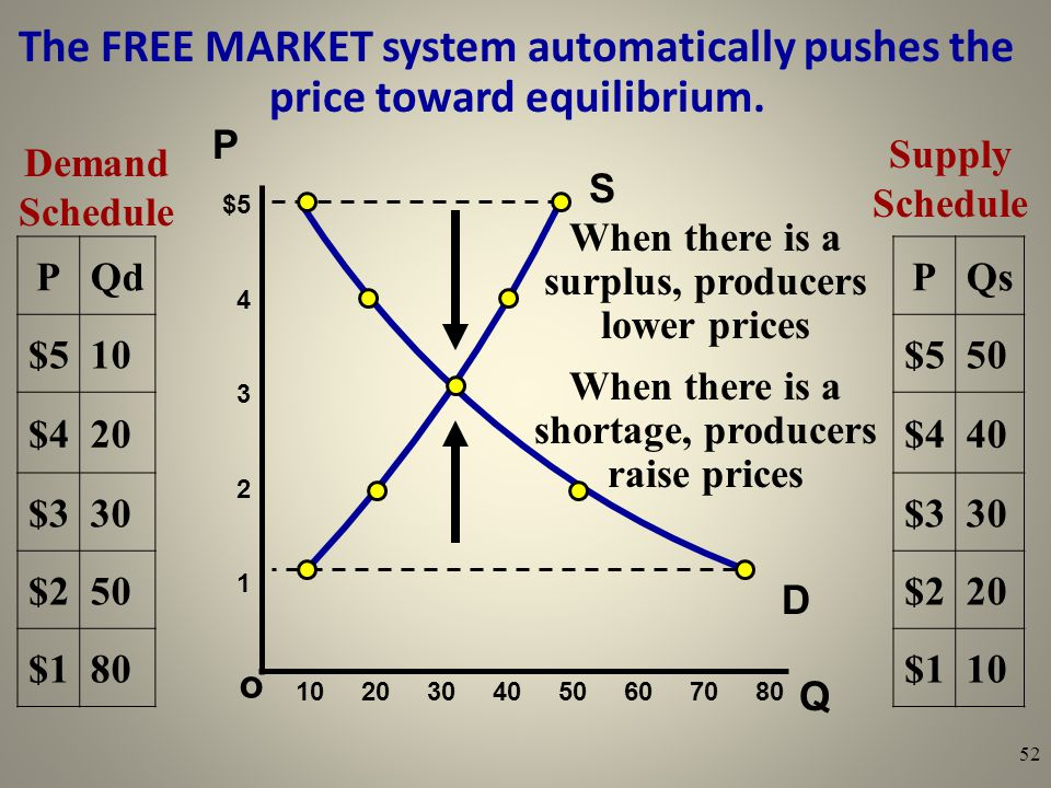 The FREE MARKET system automatically pushes the price toward equilibrium.
