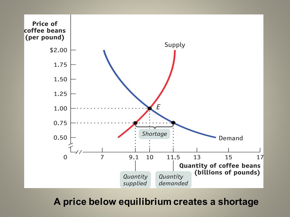 A price below equilibrium creates a shortage