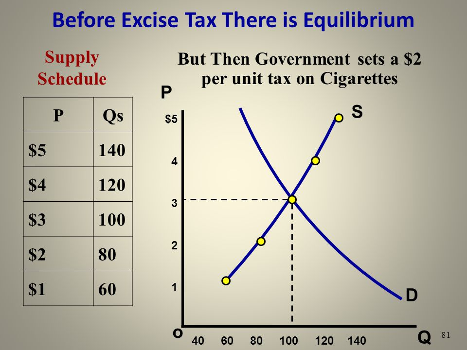 Before Excise Tax There is Equilibrium