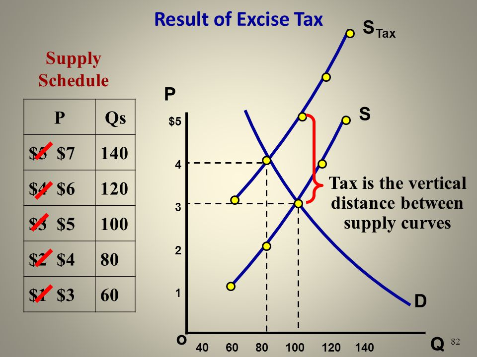 Tax is the vertical distance between supply curves