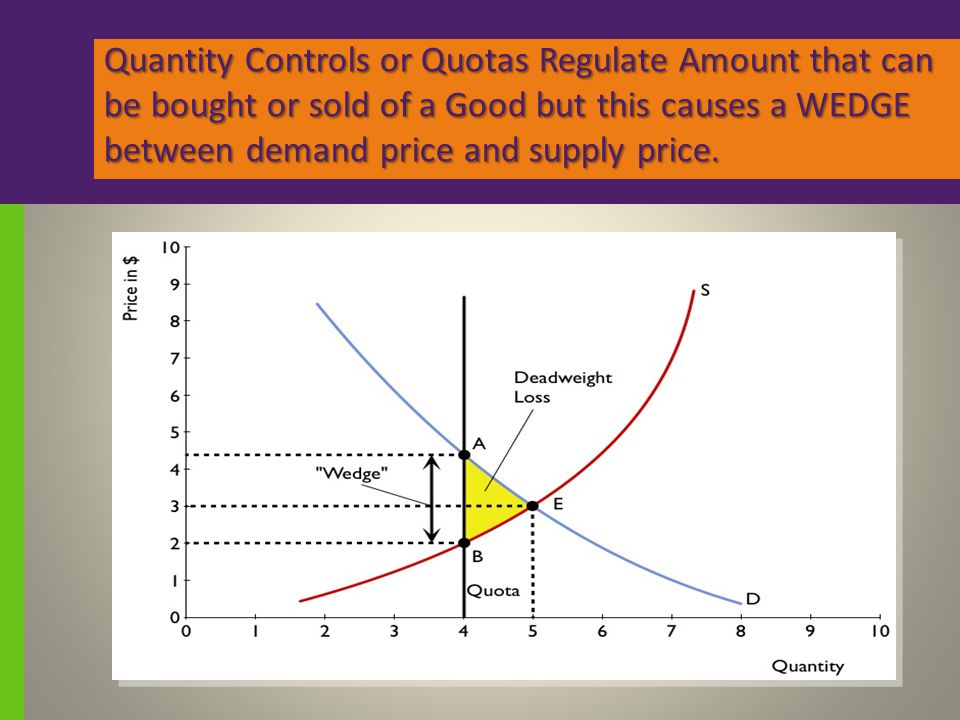 Quantity Controls or Quotas Regulate Amount that can be bought or sold of a Good but this causes a WEDGE between demand price and supply price.