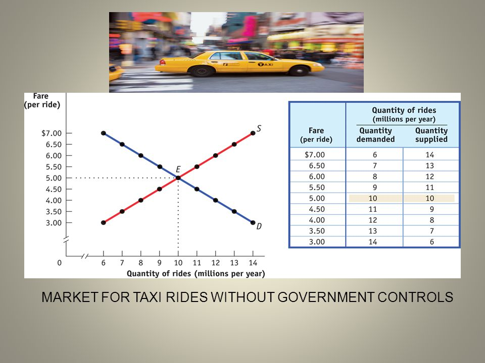 MARKET FOR TAXI RIDES WITHOUT GOVERNMENT CONTROLS
