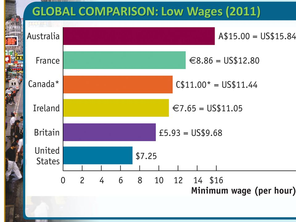 GLOBAL COMPARISON: Low Wages (2011)