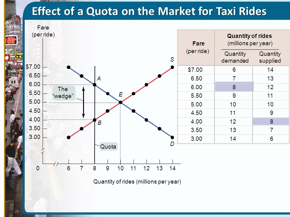 Effect of a Quota on the Market for Taxi Rides