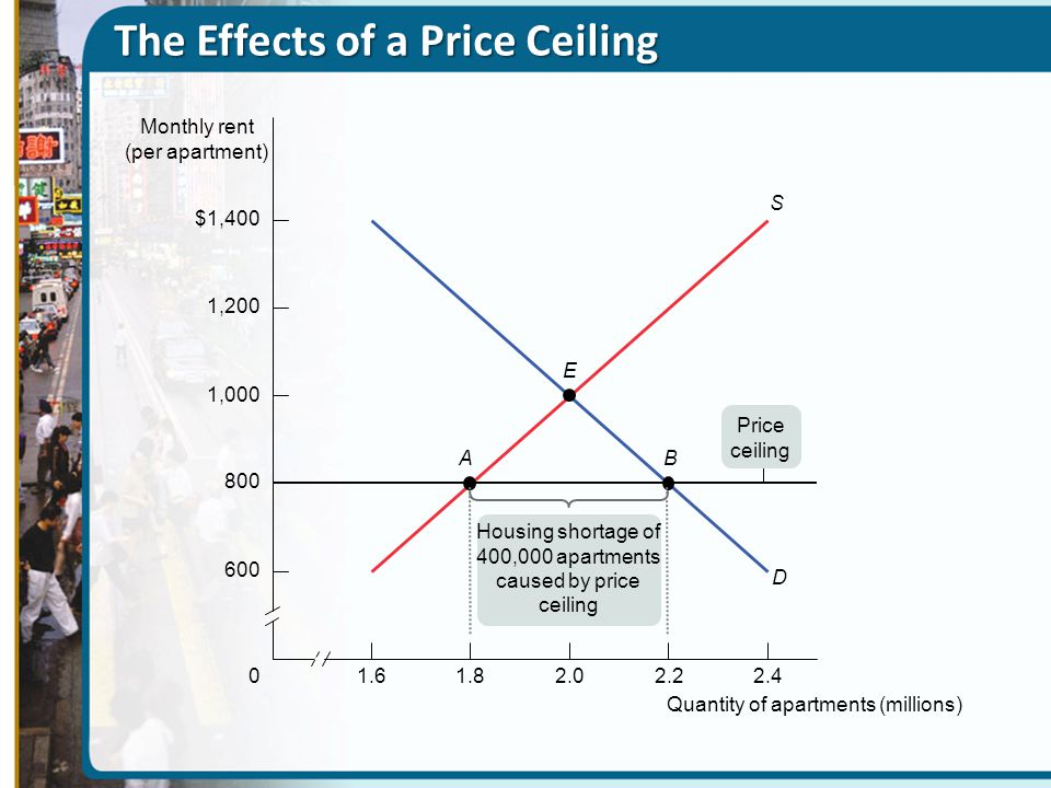 The Effects of a Price Ceiling