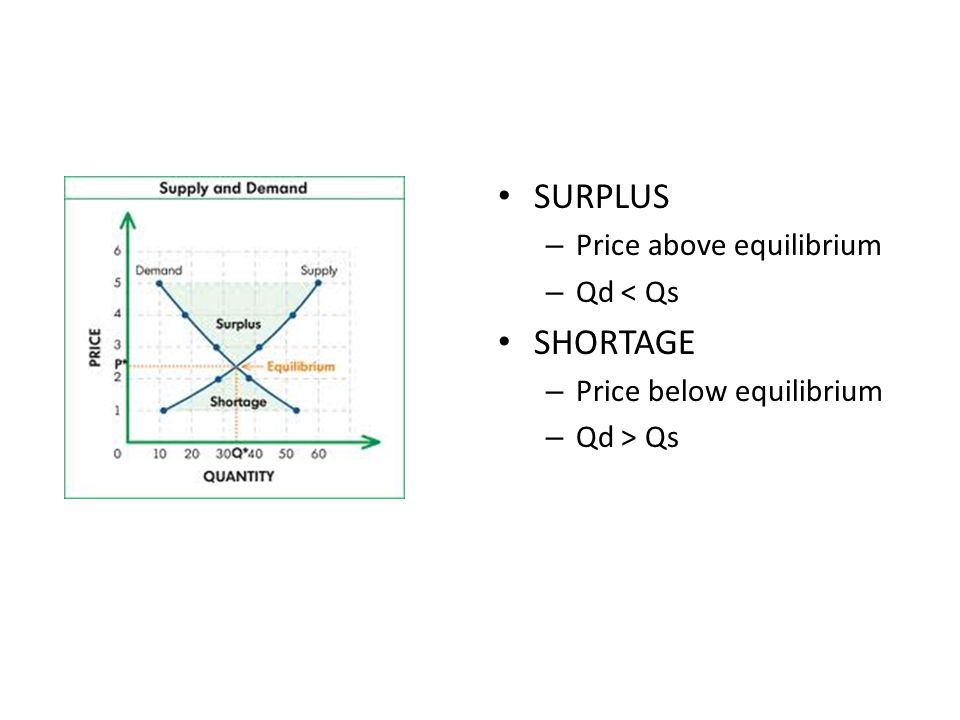 SURPLUS SHORTAGE Price above equilibrium Qd < Qs