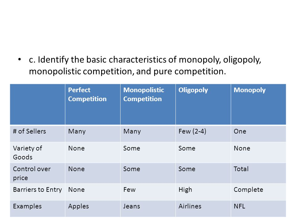 c. Identify the basic characteristics of monopoly, oligopoly, monopolistic competition, and pure competition.