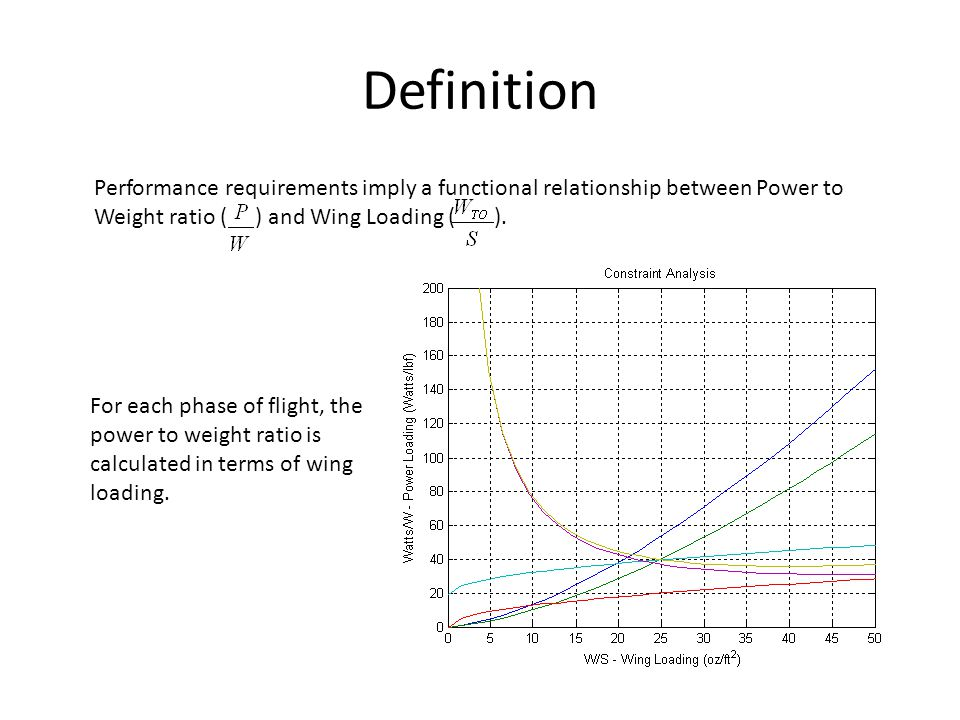 Definition Performance requirements imply a functional relationship between Power to Weight ratio ( ) and Wing Loading ( ).