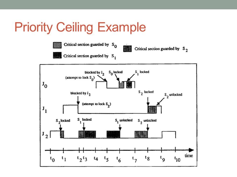 Priority Ceiling Example