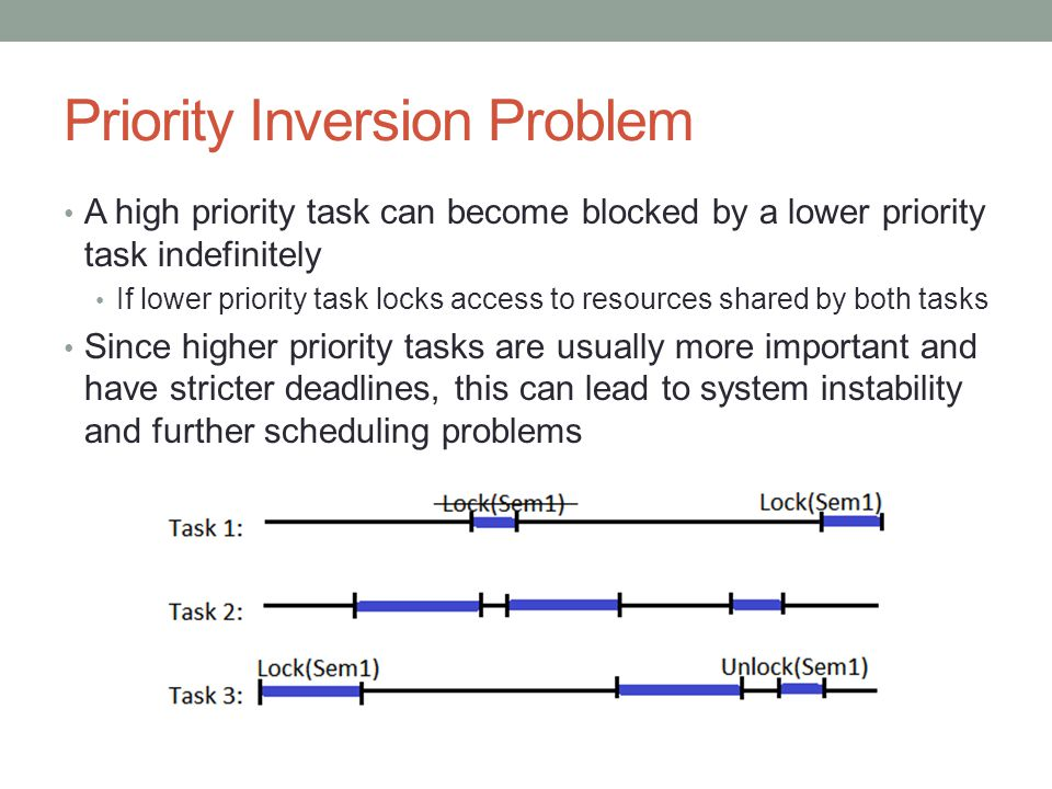 Priority Inversion Problem