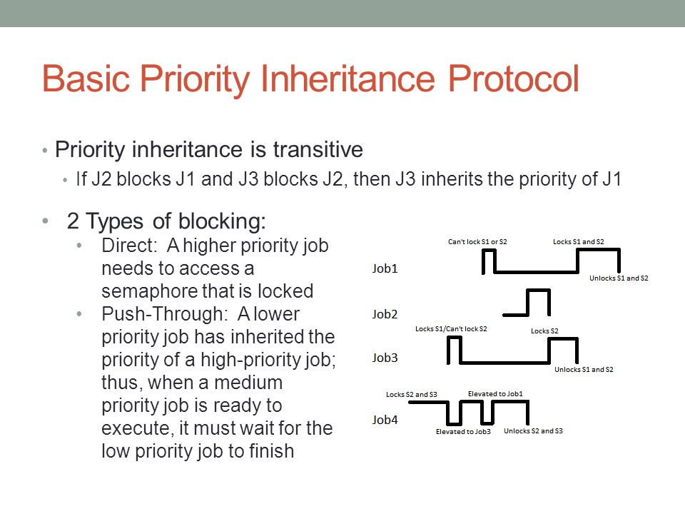 Basic Priority Inheritance Protocol