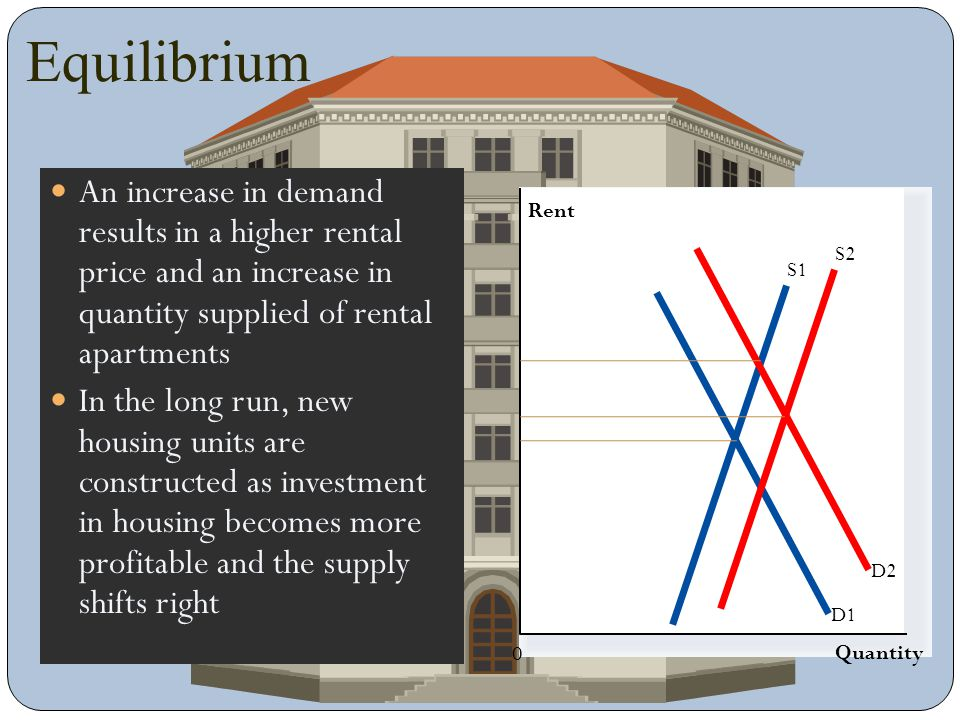Equilibrium An increase in demand results in a higher rental price and an increase in quantity supplied of rental apartments.