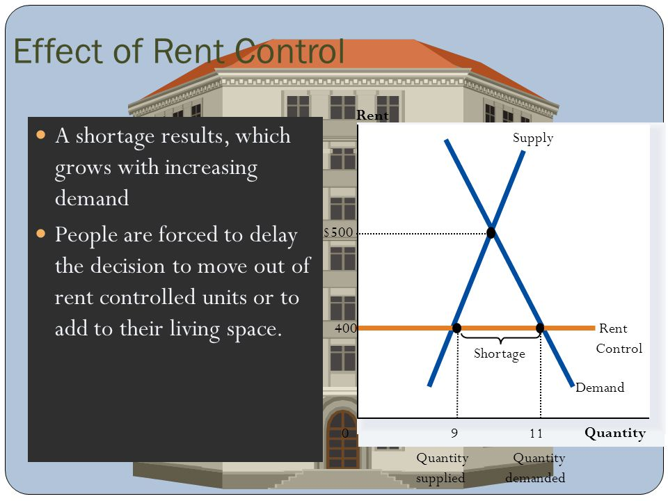 Effect of Rent Control Rent. A shortage results, which grows with increasing demand.