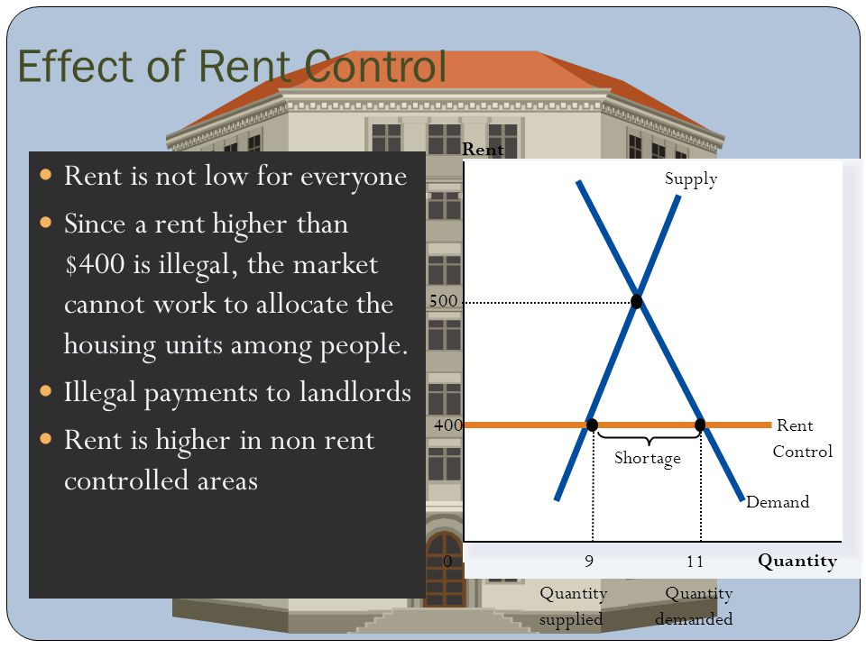 Effect of Rent Control Rent is not low for everyone