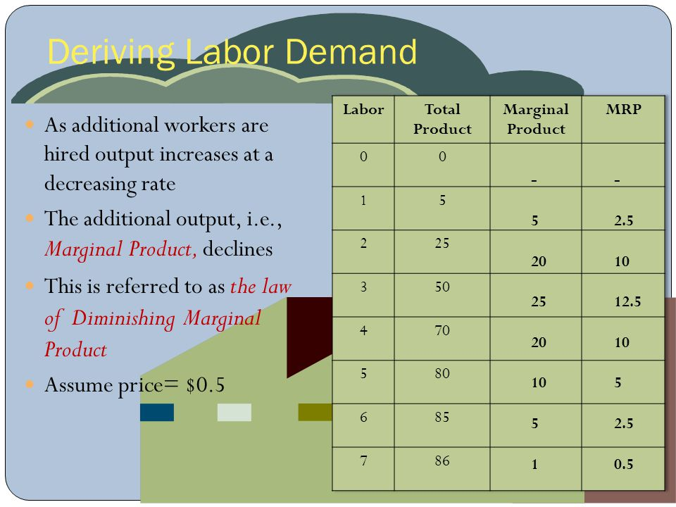 Deriving Labor Demand Labor. Total. Product. Marginal Product. MRP. 1. 5. 2. 25. 3. 50. 4.