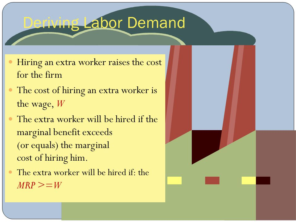 Deriving Labor Demand Hiring an extra worker raises the cost for the firm. The cost of hiring an extra worker is the wage, W.