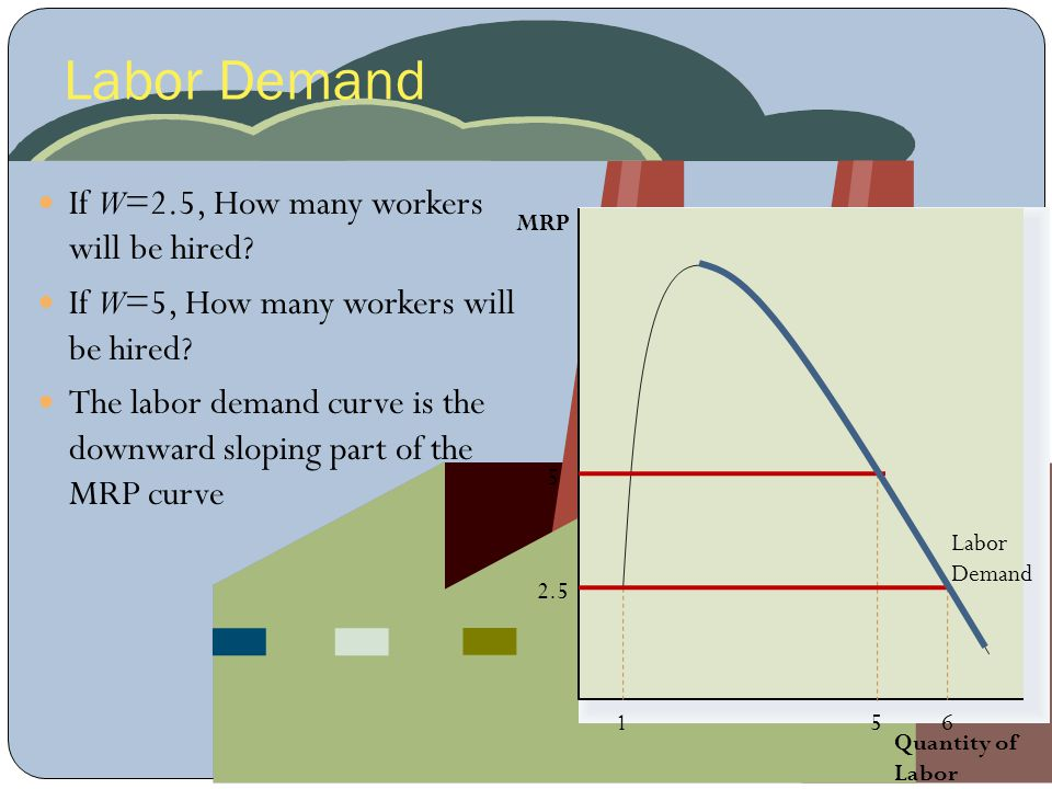 Labor Demand If W=2.5, How many workers will be hired