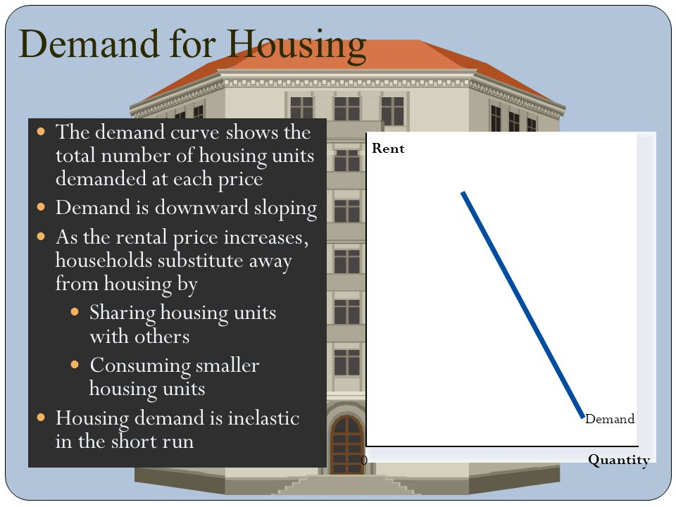 Demand for Housing The demand curve shows the total number of housing units demanded at each price.