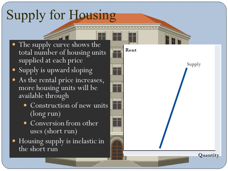 Supply for Housing The supply curve shows the total number of housing units supplied at each price.