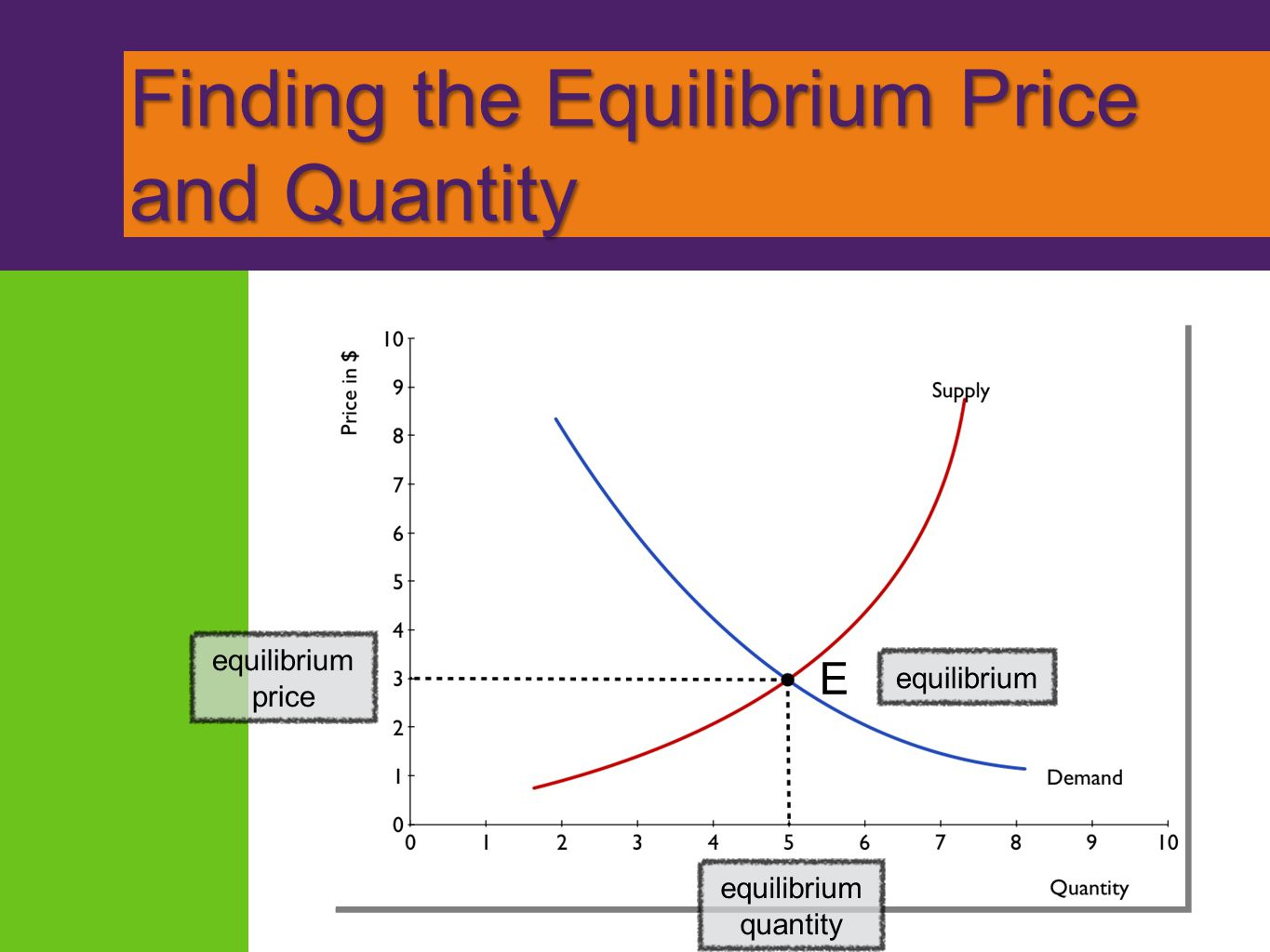 Finding the Equilibrium Price and Quantity