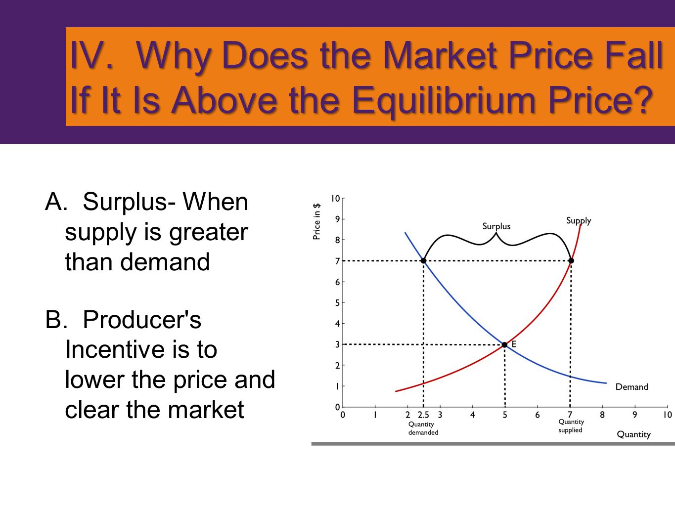 IV. Why Does the Market Price Fall If It Is Above the Equilibrium Price