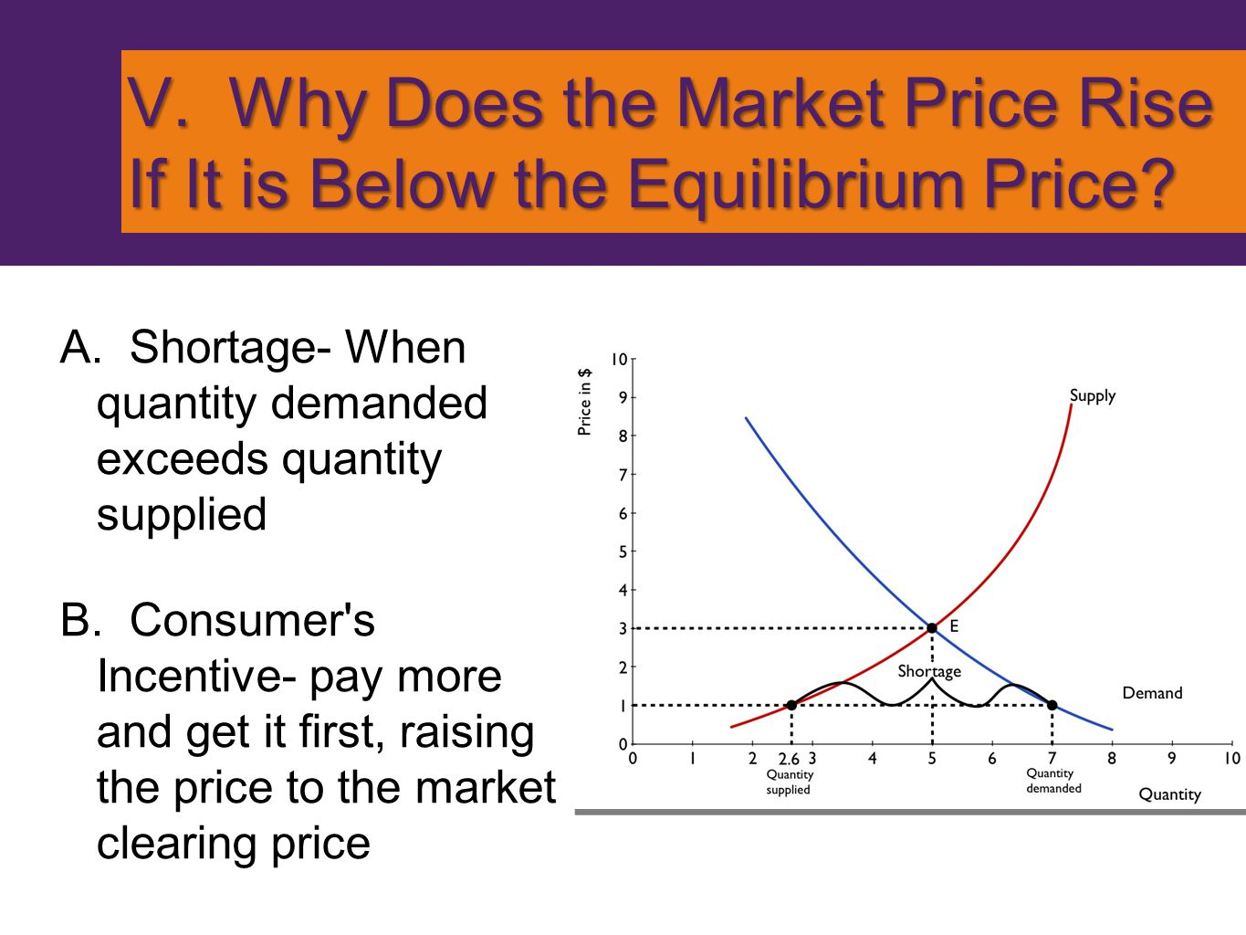 V. Why Does the Market Price Rise If It is Below the Equilibrium Price
