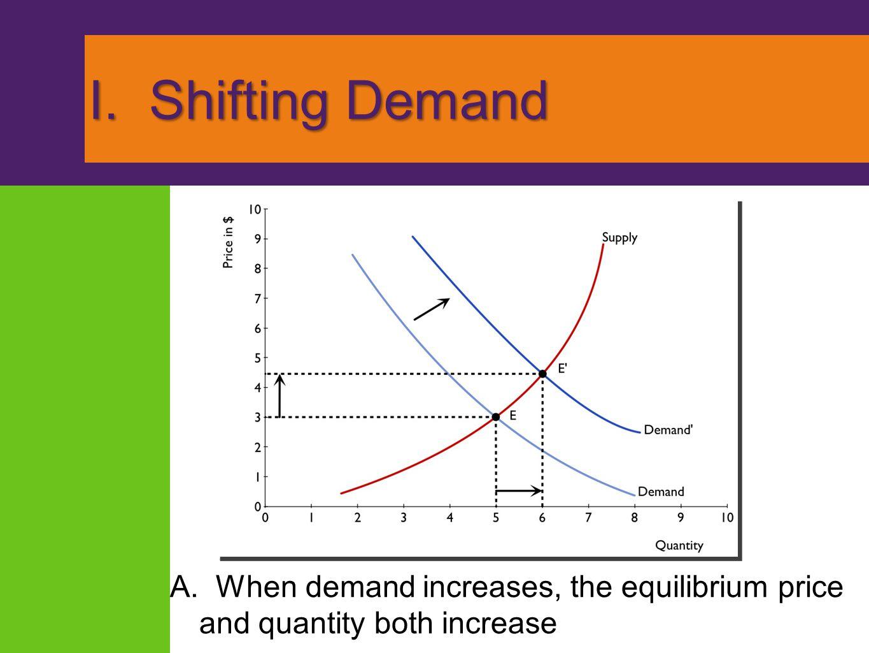 I. Shifting Demand
