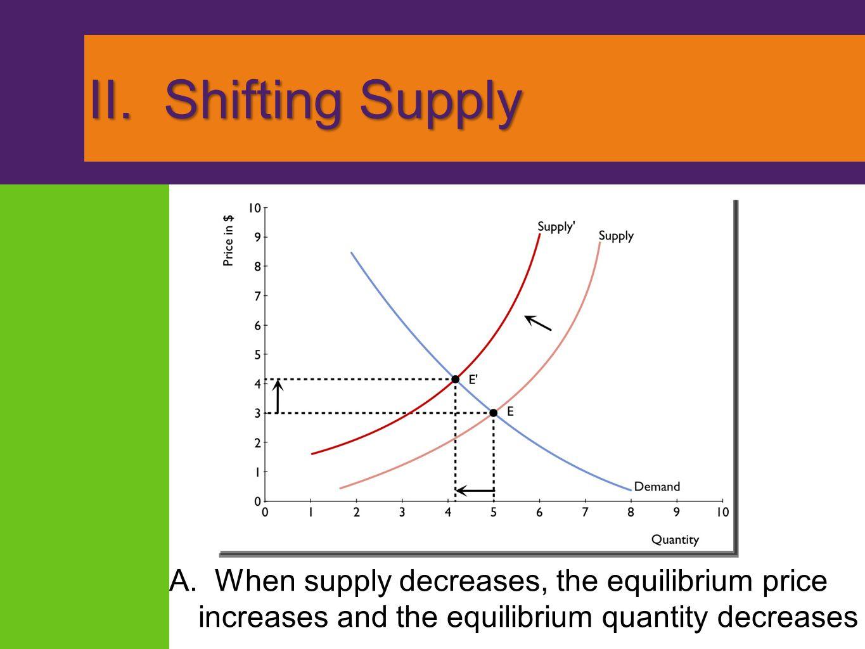 II. Shifting Supply