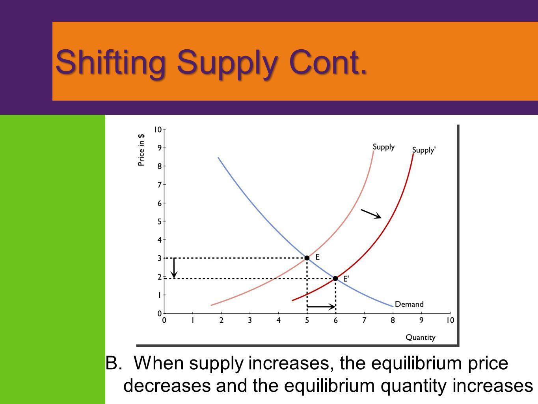 Shifting Supply Cont.